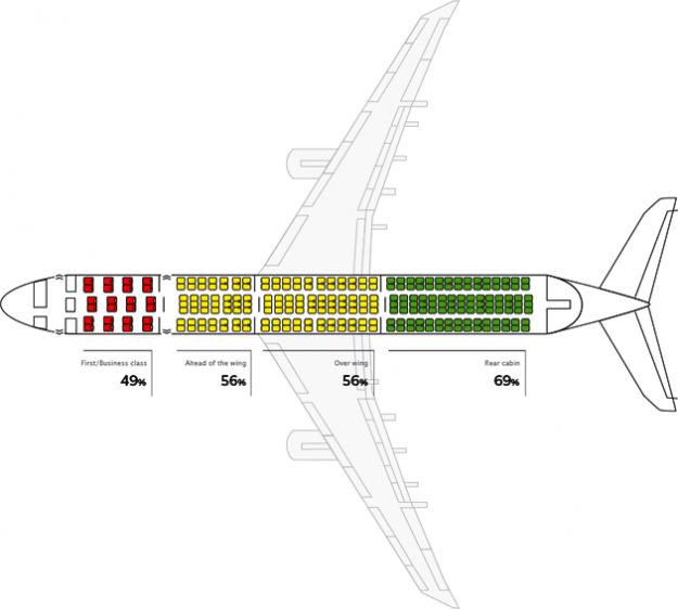 avion-sigurnost