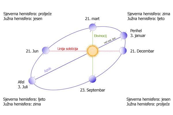 zemlja-putanja-oko-sunca