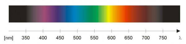 talasne-duzine-boja