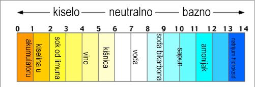 ph-tabela